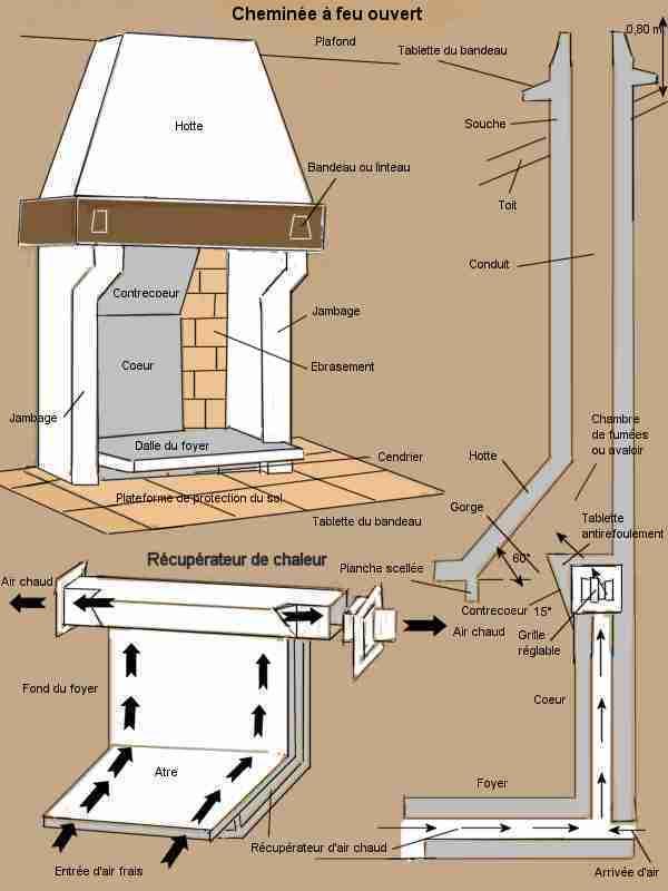 Construire Cheminée Foyer Ouvert bricolage, les cheminees a feu ouvert avec schema