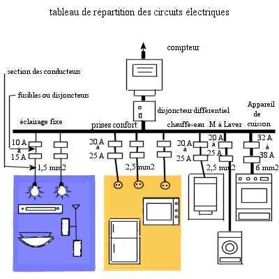Bricolage concevoir l 39 installation lectrique complete de l 39 habitation - Tableau repartition electrique maison ...